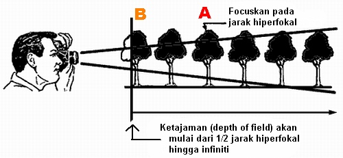 Ilustrasi Hyperfocal Distance