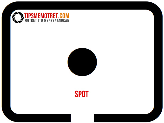 Metering Spot