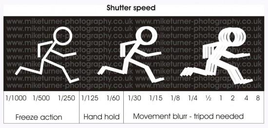 gambar ilustrasi shutter speed