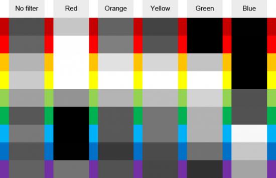 Filter Warna dalam Fotografi Hitam dan Putih