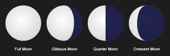 Tips Fotografi Memotret Bulan